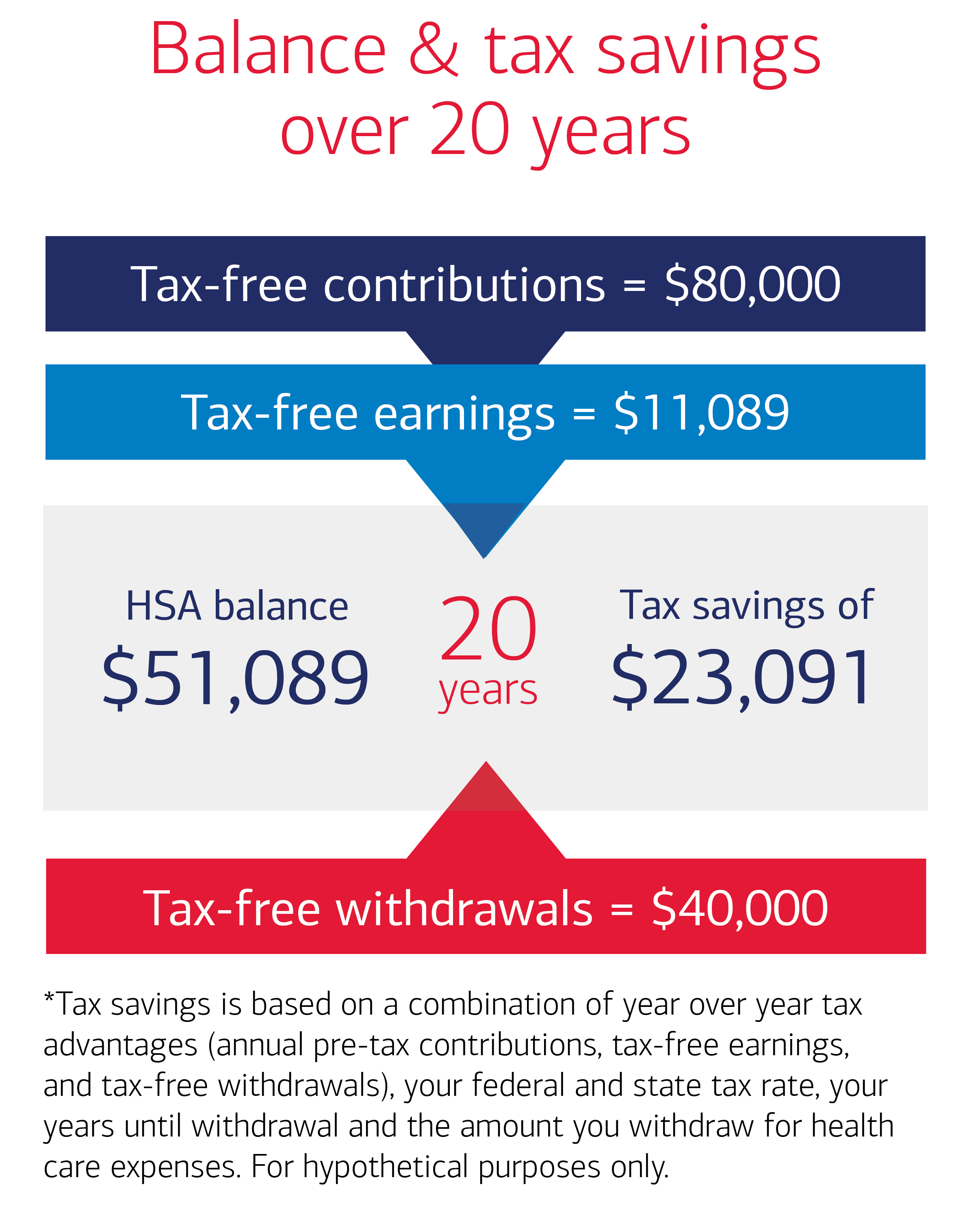 Balance and tax savings over 20 years. Tax-free contributions=$80,000. Tax-free earnings=$11,089. HSA Balance-$51,089, 20 years Tax savings of $23,091. Tax-free withdrawals=$40,000. * Tax savings is based on year over year tax advantages(annual pre-tax contributions, tax free earnings, and tax-free withdrawals), your federal and state tax rate, your years until withdrawal and the amount you withdraw care expenses, For hypothetical purposes only.